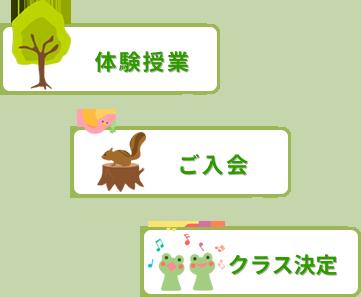 体験授業→ご入会→クラス決定